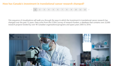 translational cancer research visualization